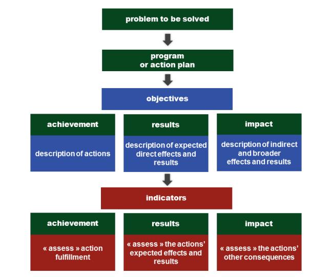 evaluation_1_3
